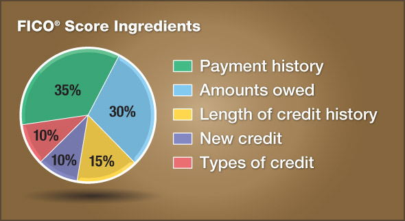 Fico Score Ingredients Pie Chart: 35% Payment History, 30% Amounts Owed, 15% Length of Credit History, 10% New Credit, and 10% Types of Credit
